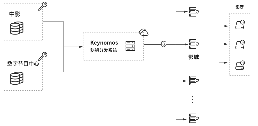 keynomos workflow