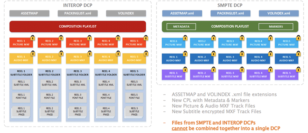 INTEROP DCP和 SMPTE DCP的定义和介绍