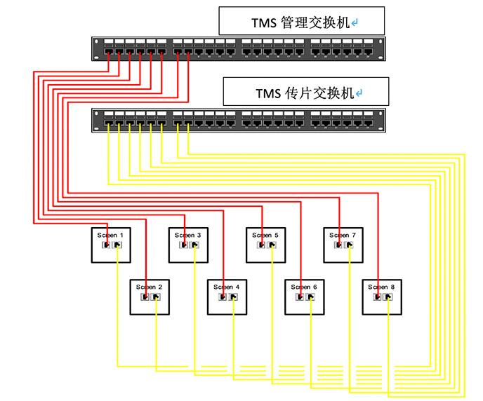 TMS 网络布线